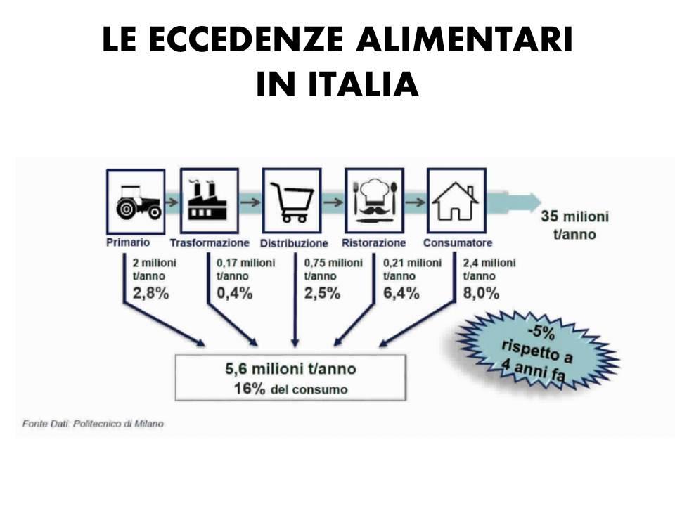le eccedenze alimentari in Italia